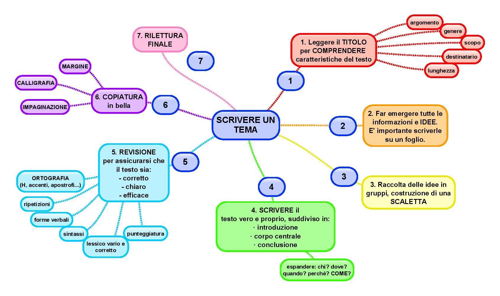 Come scrivere un tema diario di una pensatrice for Esame di italiano per carta di soggiorno esempi